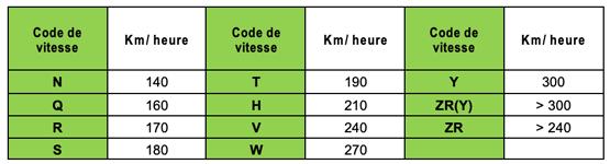 Indice de vitesse