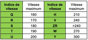 indice de vitesse moto