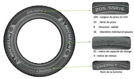 référence d'un pneu